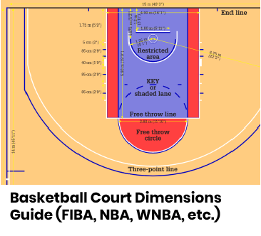Basketball Court Dimensions Guide (FIBA, NBA, WNBA, etc.)